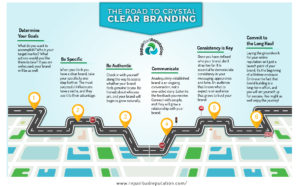 The Road Map to Crystal Clear Branding