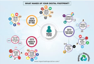 What Makes Up Your Digital Footprint?